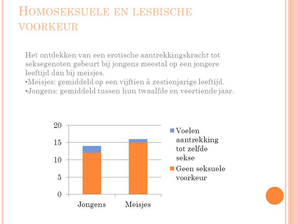 Homoseksuele en lesbische voorkeur