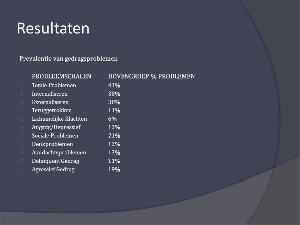 Resultaten Prevalentie van gedragsproblemen