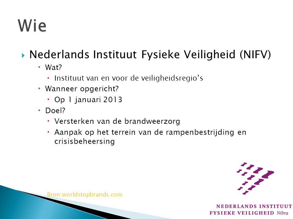 Wie Nederlands Instituut Fysieke Veiligheid (NIFV) Wat