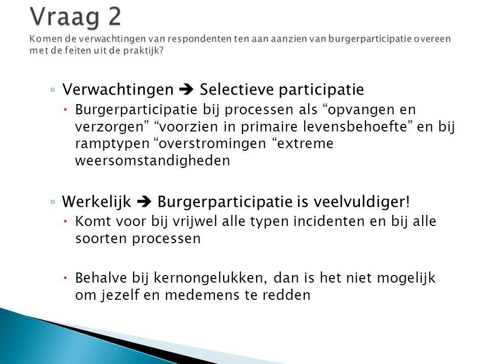 Vraag 2 Komen de verwachtingen van respondenten ten aan aanzien van burgerparticipatie overeen met de feiten uit de praktijk