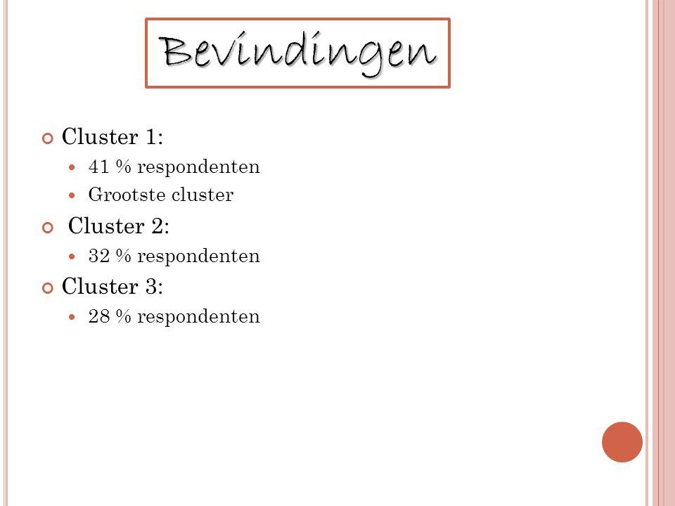Bevindingen Cluster 1: Cluster 2: Cluster 3: 41 % respondenten