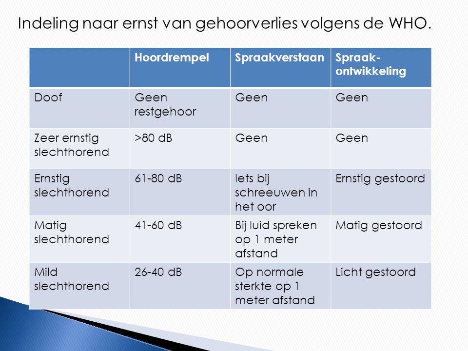 Indeling naar ernst van gehoorverlies volgens de WHO.