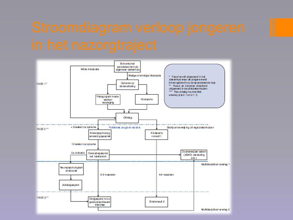 Stroomdiagram verloop jongeren in het nazorgtraject