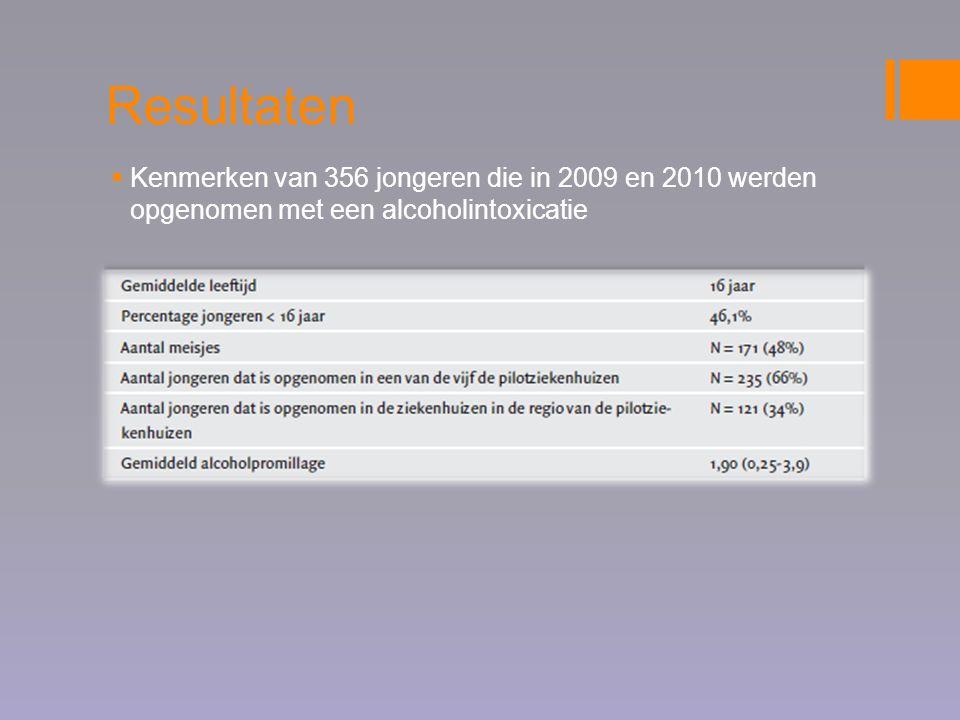 Resultaten Kenmerken van 356 jongeren die in 2009 en 2010 werden opgenomen met een alcoholintoxicatie.