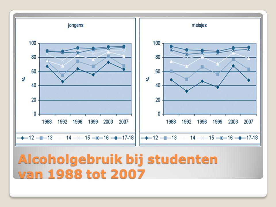 Alcoholgebruik bij studenten van 1988 tot 2007
