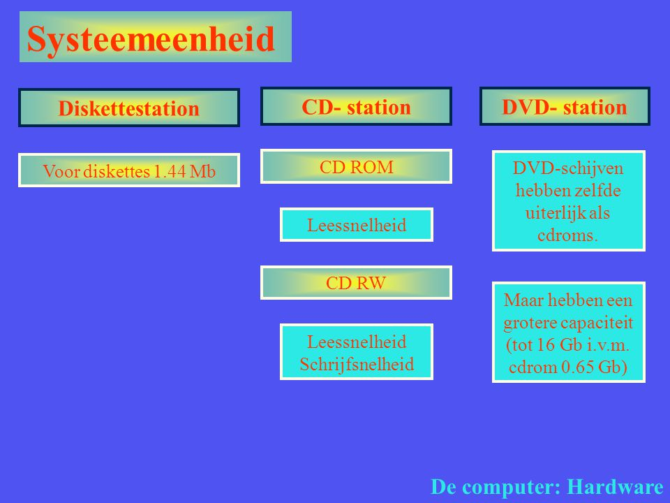 Systeemeenheid Diskettestation CD- station DVD- station