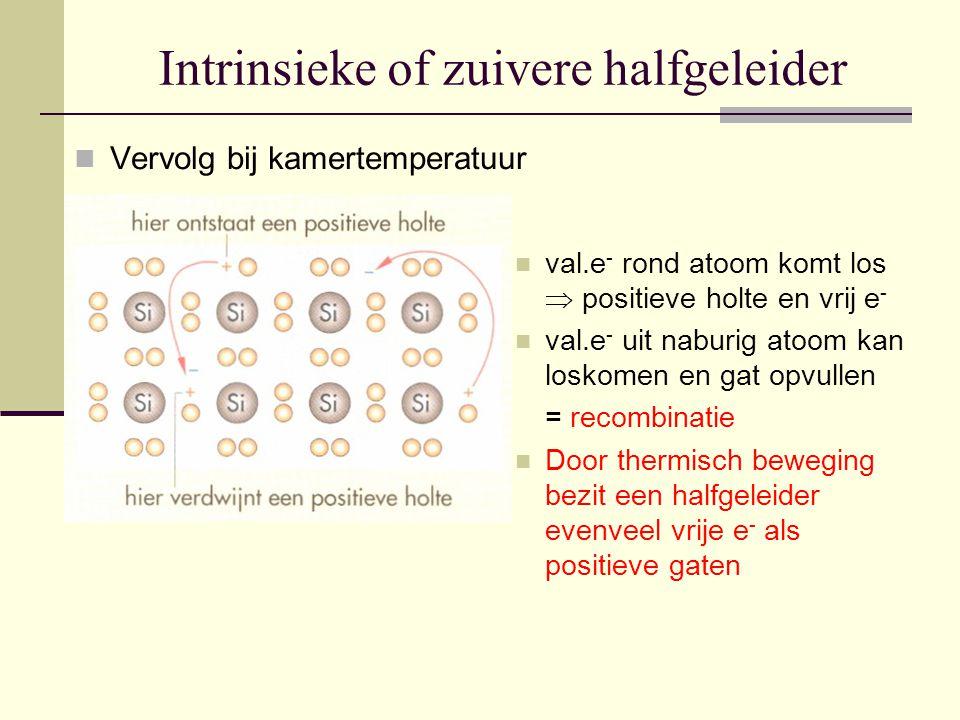 Intrinsieke of zuivere halfgeleider