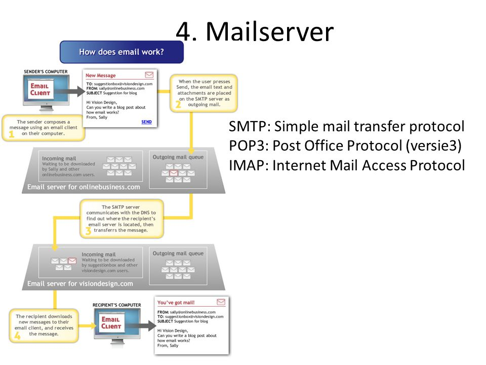 4. Mailserver SMTP: Simple mail transfer protocol