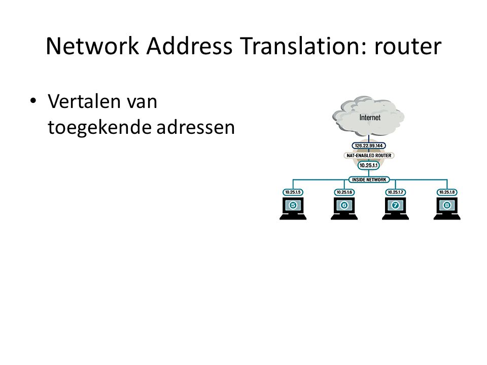 Network Address Translation: router