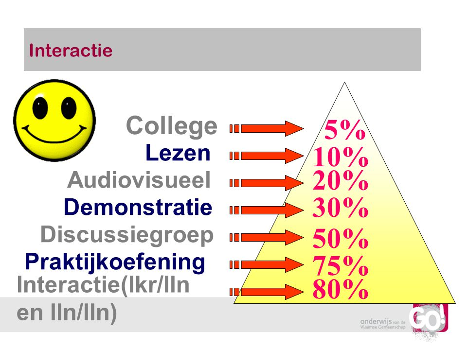 5% 10% 20% 30% 50% 75% 80% College Lezen Audiovisueel Demonstratie