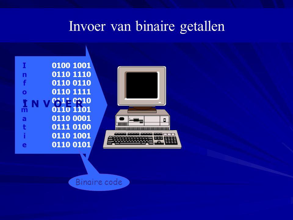 Invoer van binaire getallen