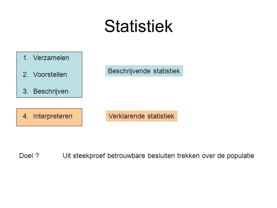 Statistiek Verzamelen Voorstellen Beschrijven Interpreteren