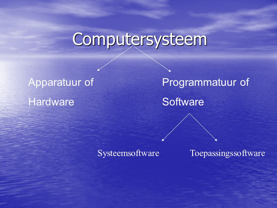 Computersysteem Apparatuur of Hardware Programmatuur of Software