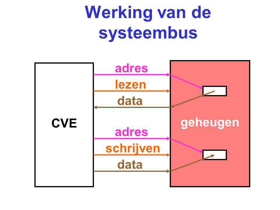 Werking van de systeembus