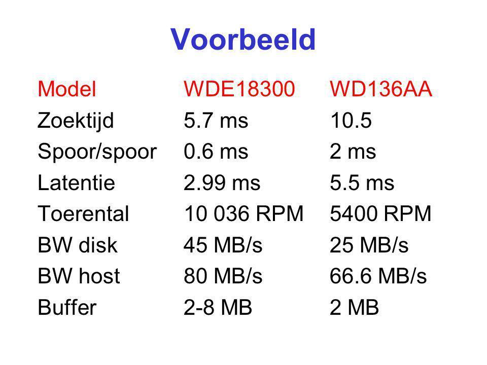 Voorbeeld Model WDE18300 WD136AA Zoektijd 5.7 ms 10.5