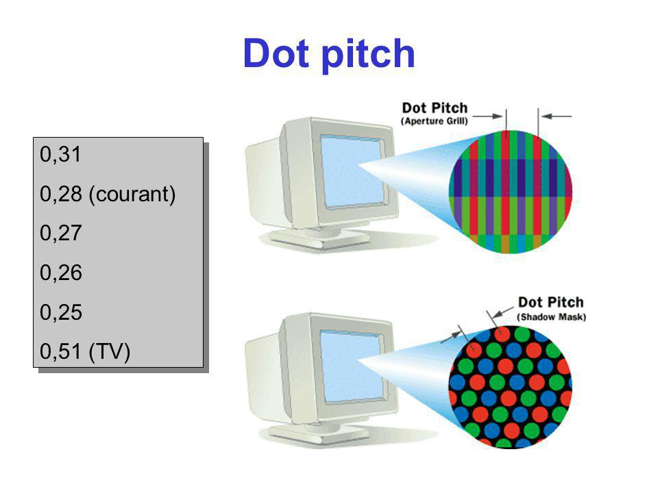 Dot pitch 0,31 0,28 (courant) 0,27 0,26 0,25 0,51 (TV)