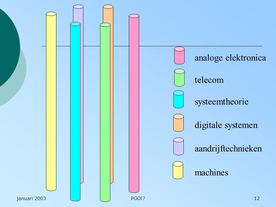 analoge elektronica telecom systeemtheorie digitale systemen