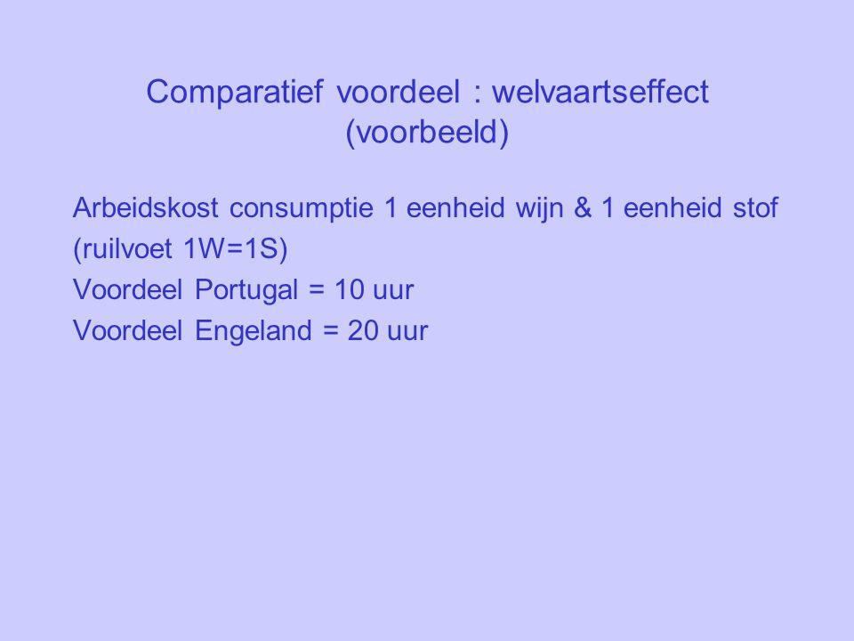 Comparatief voordeel : welvaartseffect (voorbeeld)