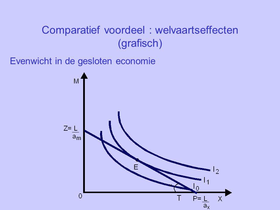 Comparatief voordeel : welvaartseffecten (grafisch)