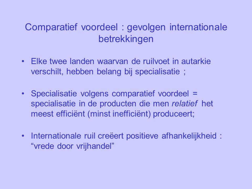 Comparatief voordeel : gevolgen internationale betrekkingen