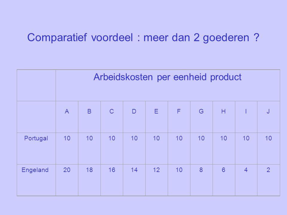 Comparatief voordeel : meer dan 2 goederen