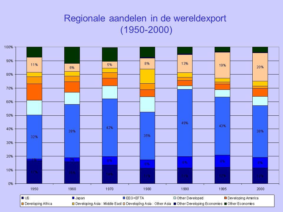 Regionale aandelen in de wereldexport (1950-2000)