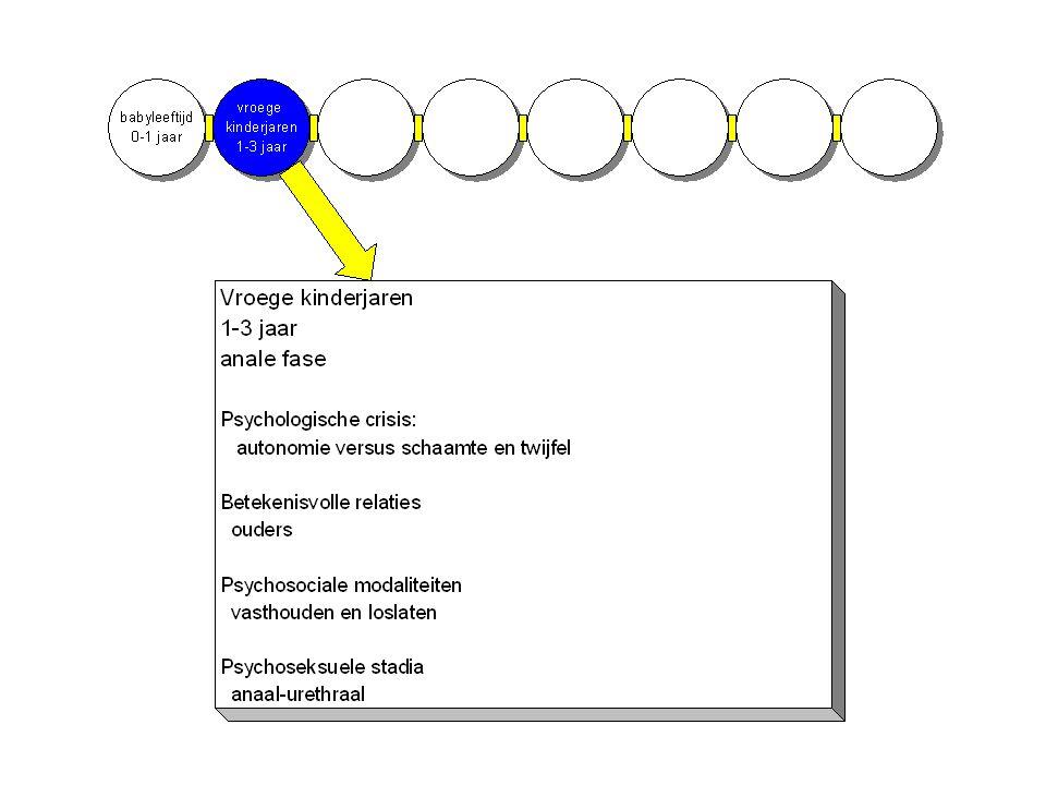 FASE 2: ZELFSTANDIGHEID of twijfel (angst, onzekerheid) Periode: 1 tot 3 jaar, peuterfase Korte omschrijving: Periode van de zindelijkheidstraining, beheersen van de ontlasting.