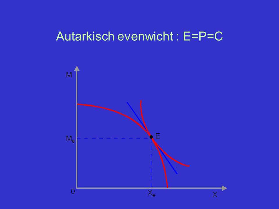 Autarkisch evenwicht : E=P=C