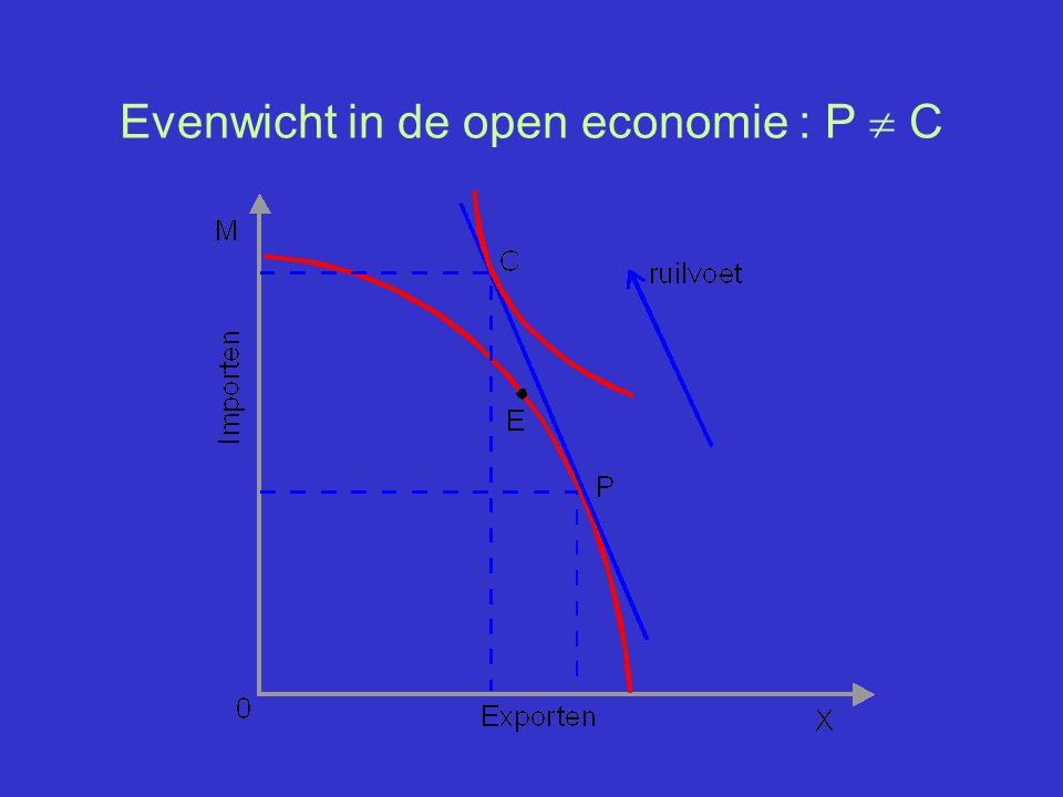 Evenwicht in de open economie : P  C