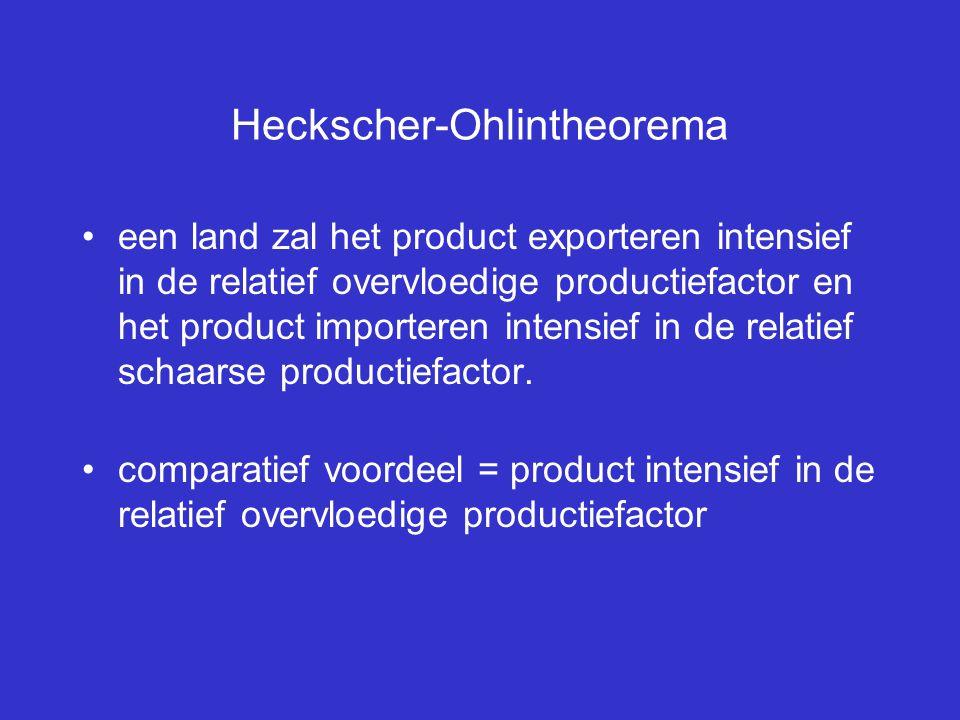 Heckscher-Ohlintheorema