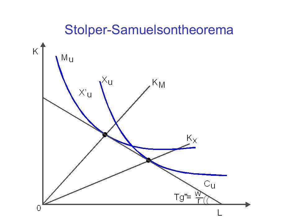 Stolper-Samuelsontheorema