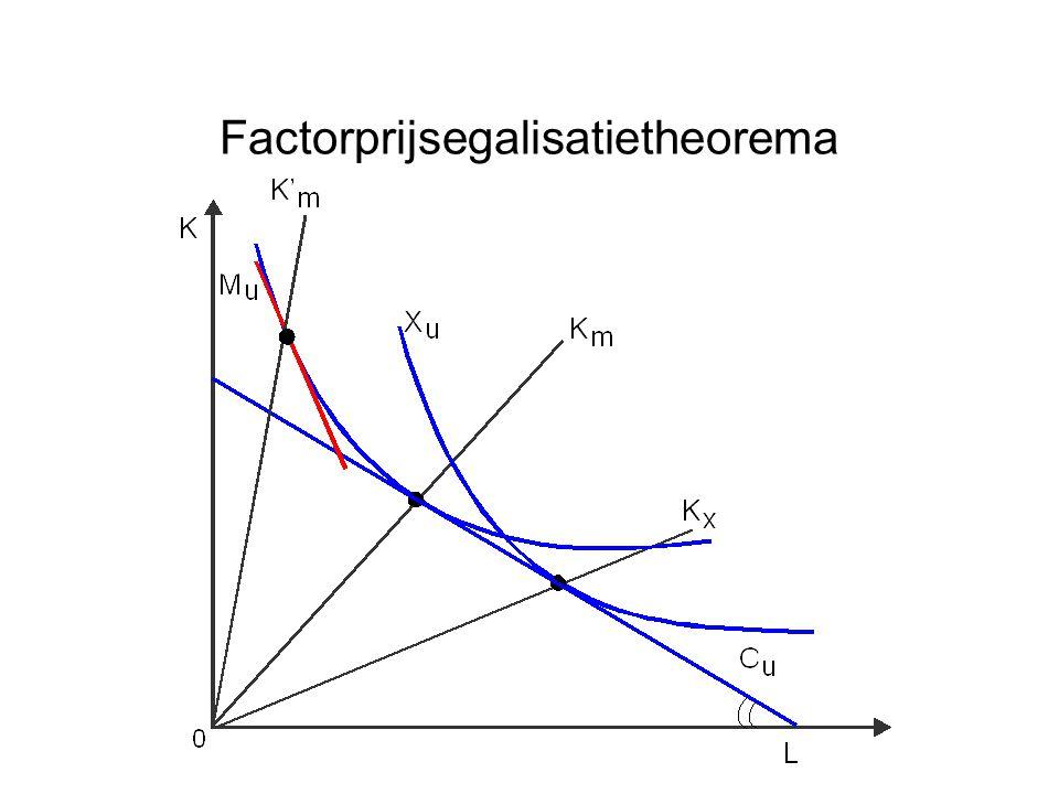 Factorprijsegalisatietheorema
