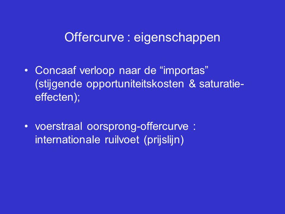 Offercurve : eigenschappen