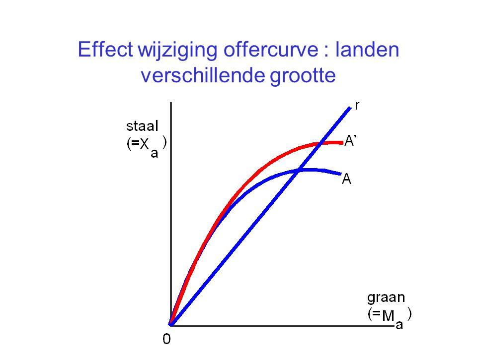 Effect wijziging offercurve : landen verschillende grootte