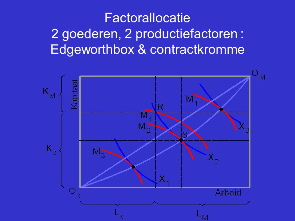 Factorallocatie 2 goederen, 2 productiefactoren : Edgeworthbox & contractkromme