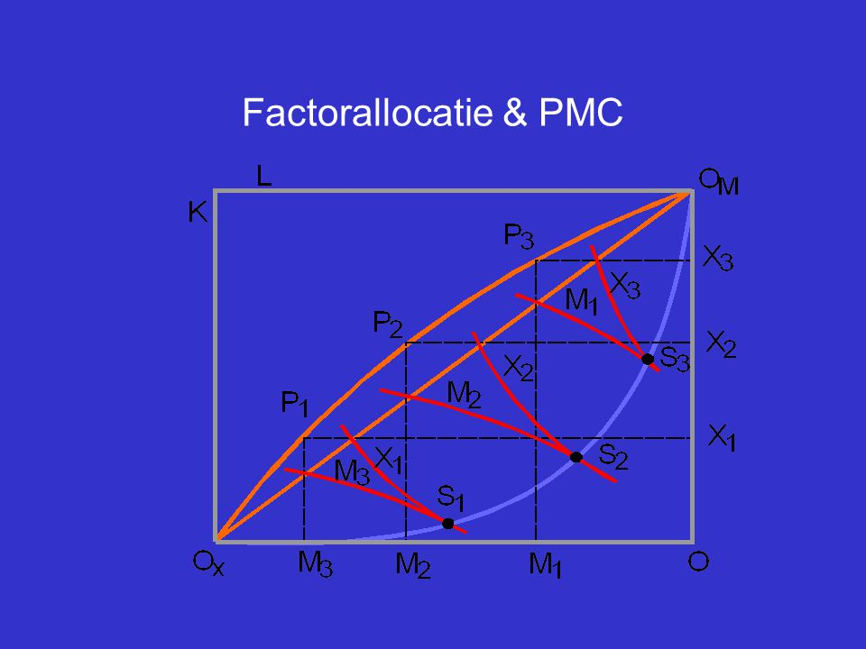 Factorallocatie & PMC