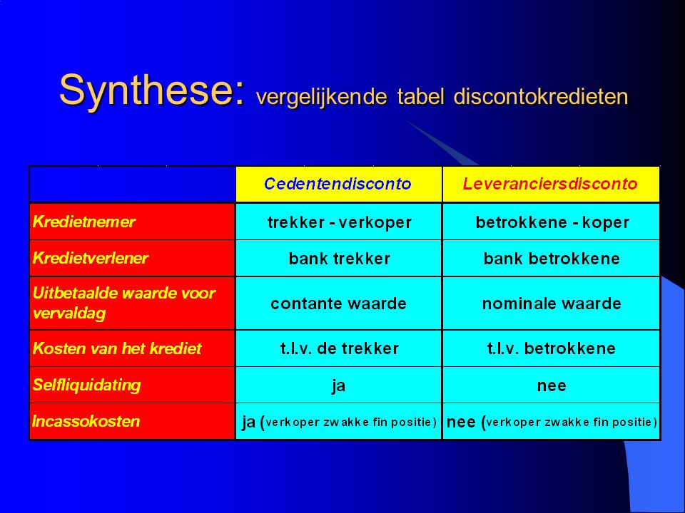 Synthese: vergelijkende tabel discontokredieten