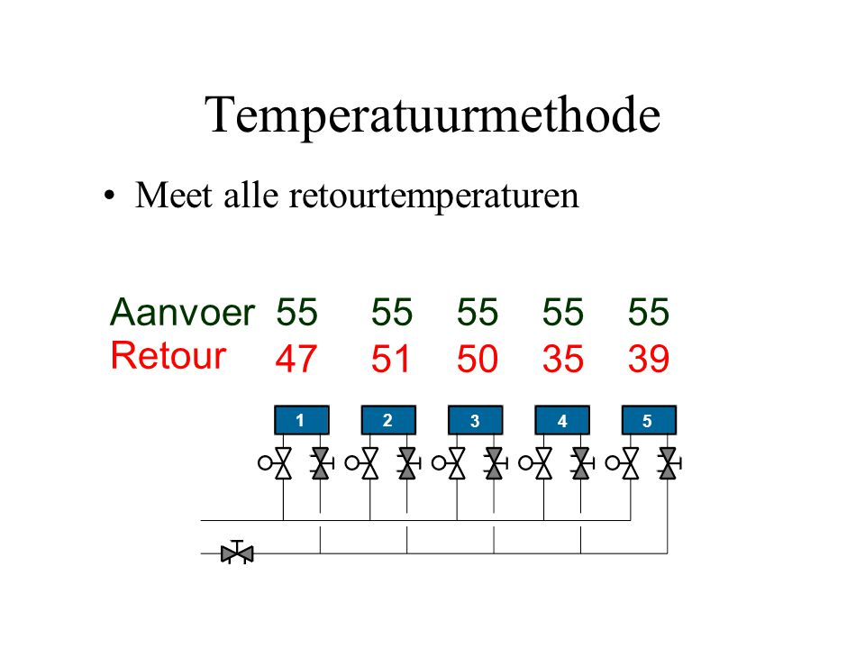 Temperatuurmethode Meet alle retourtemperaturen 47 51 50 35 39 55