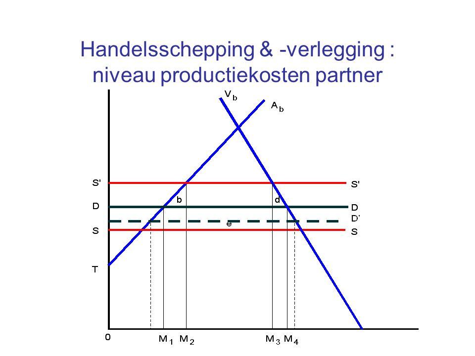 Handelsschepping & -verlegging : niveau productiekosten partner