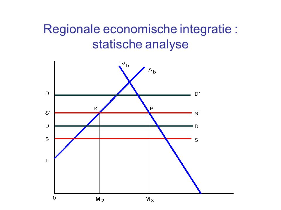 Regionale economische integratie : statische analyse