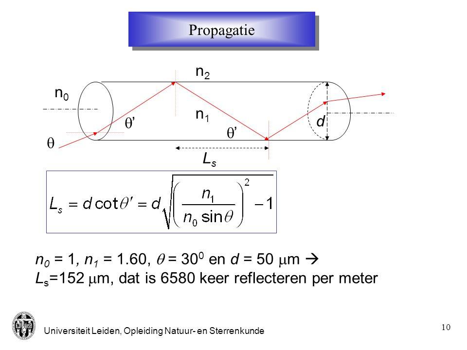 Propagatie n2. n0. n1. q' d. q' q. Ls.