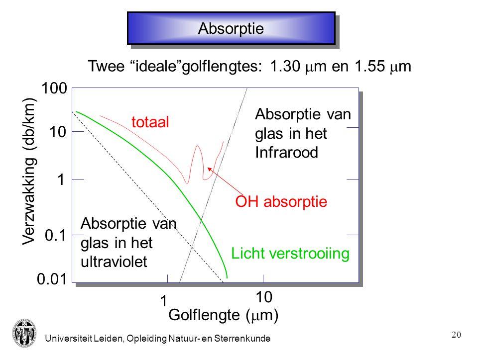 Absorptie Twee ideale golflengtes: 1.30 mm en 1.55 mm. 100. Absorptie van. glas in het. Infrarood.