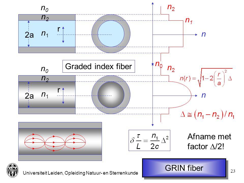 n0 n1 n2 n 2a r n1 n2 n0 Graded index fiber 2a r n0 n1 n2 n2 n Afname met factor D/2! GRIN fiber