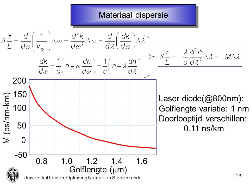 Materiaal dispersie 200. 100. -50. 50. 150. 0.8. 1.0. 1.2. 1.4. 1.6. Golflengte (mm) Laser diode(@800nm):