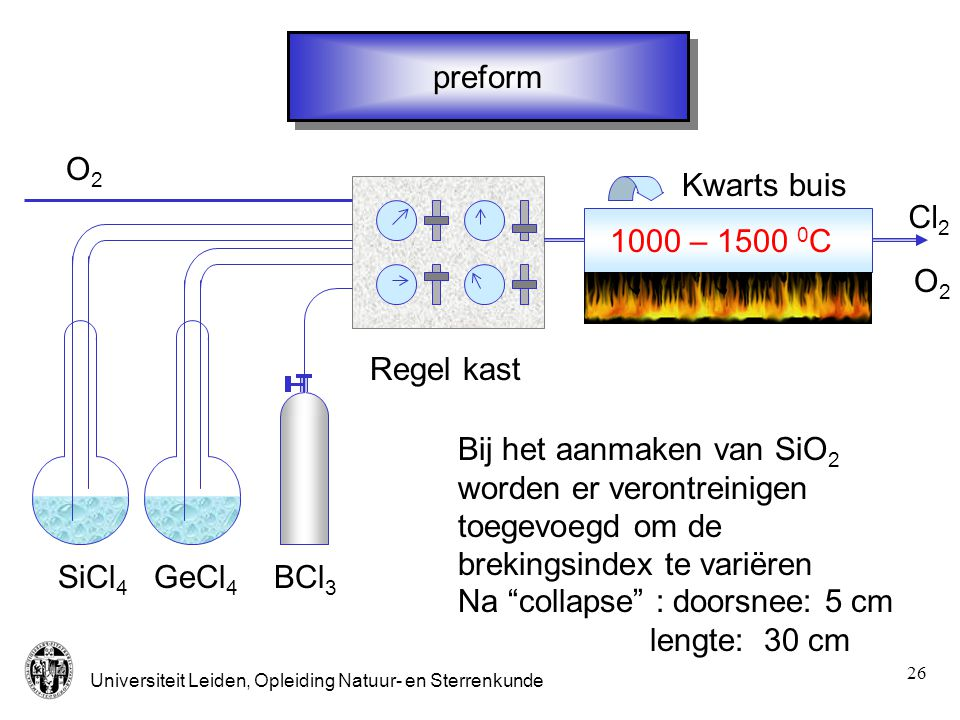 preform O2. Kwarts buis. Cl2. 1000 – 1500 0C. O2. Regel kast.