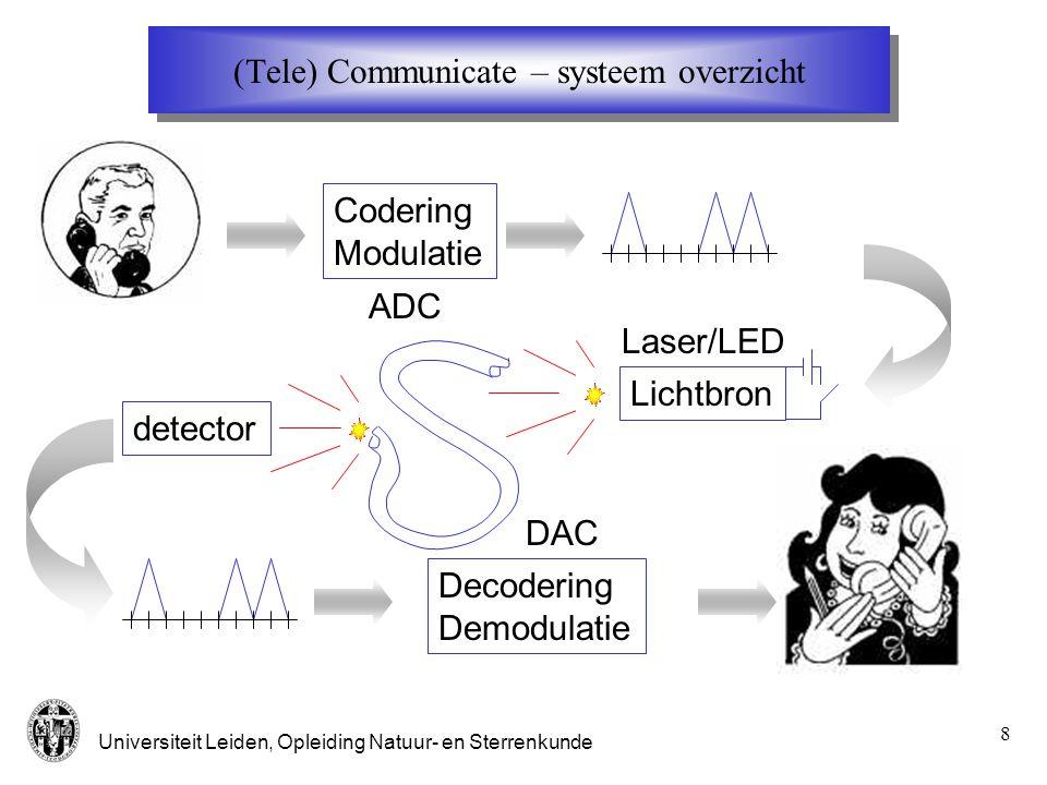 (Tele) Communicate – systeem overzicht