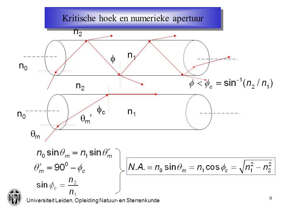 Kritische hoek en numerieke apertuur