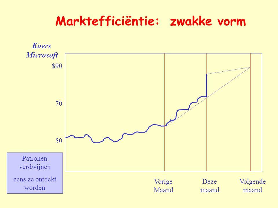 Marktefficiëntie: zwakke vorm