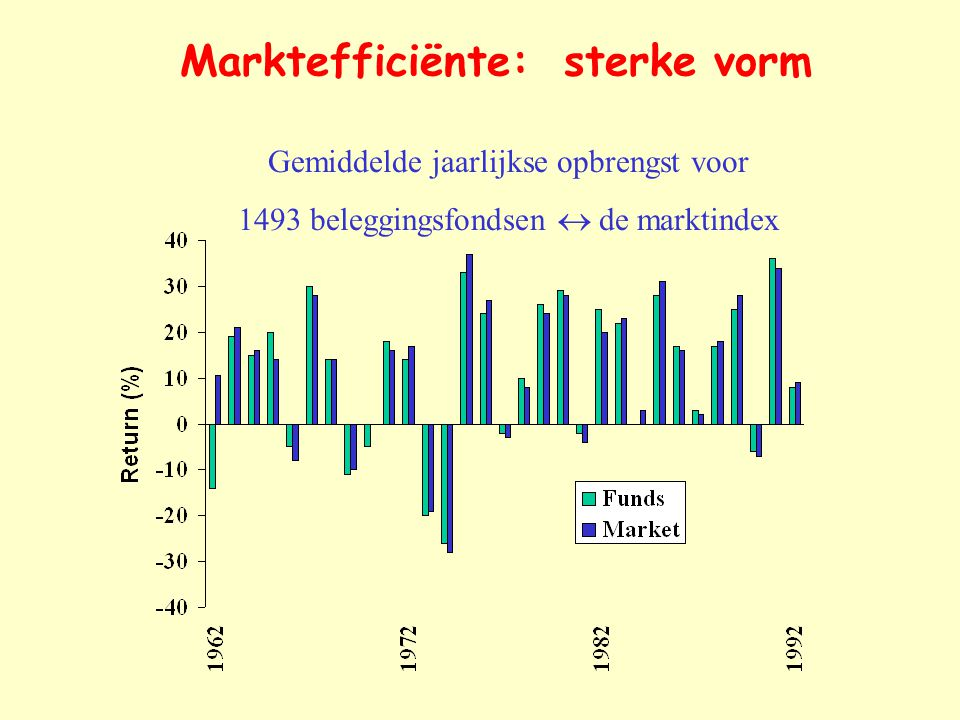 Marktefficiënte: sterke vorm
