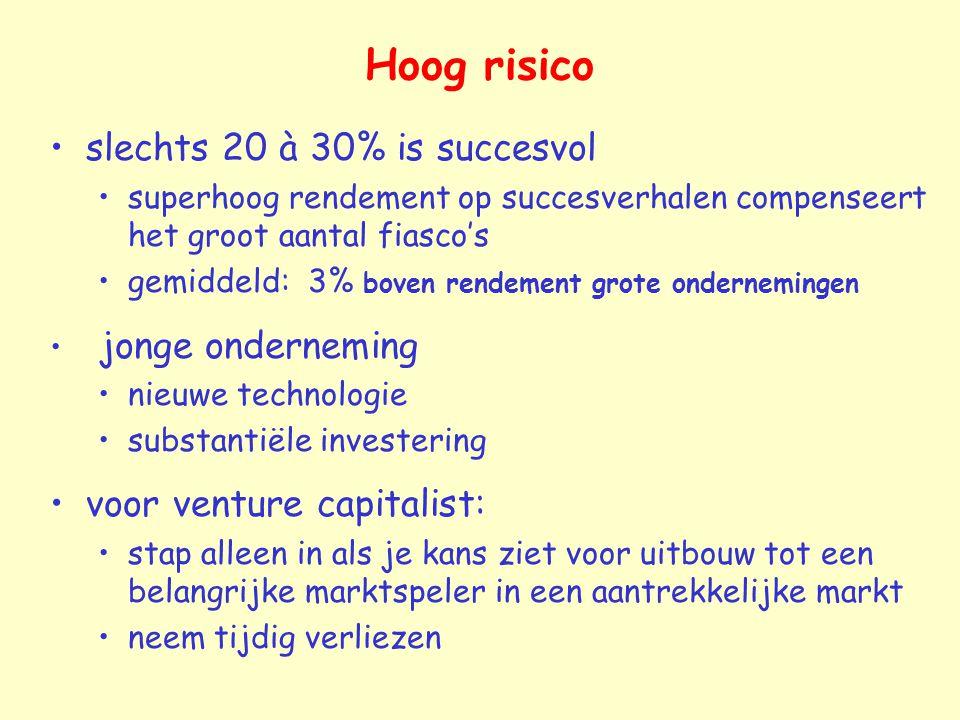 Hoog risico slechts 20 à 30% is succesvol voor venture capitalist:
